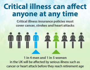 critical illness cover